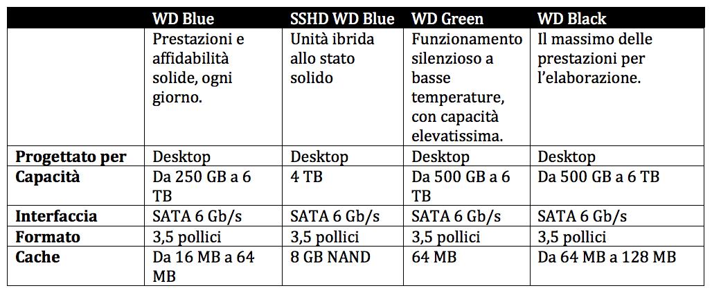 HARD DISK INTERNO 1TB DA 3.5 POLLICI