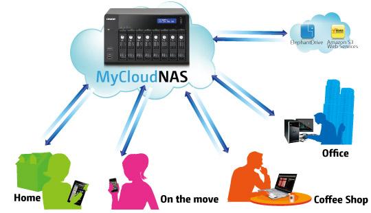 NAS QNAP Cloud